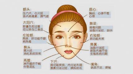 最健康:脸部长痘痘原因详解